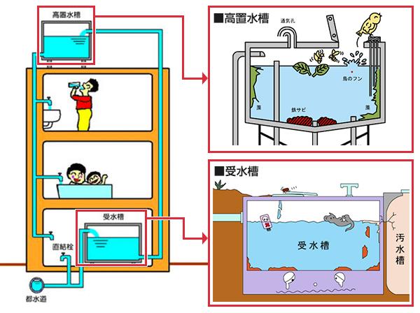 マンション貯水